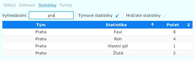 Zobrazení statistik pro týmy/hráče
