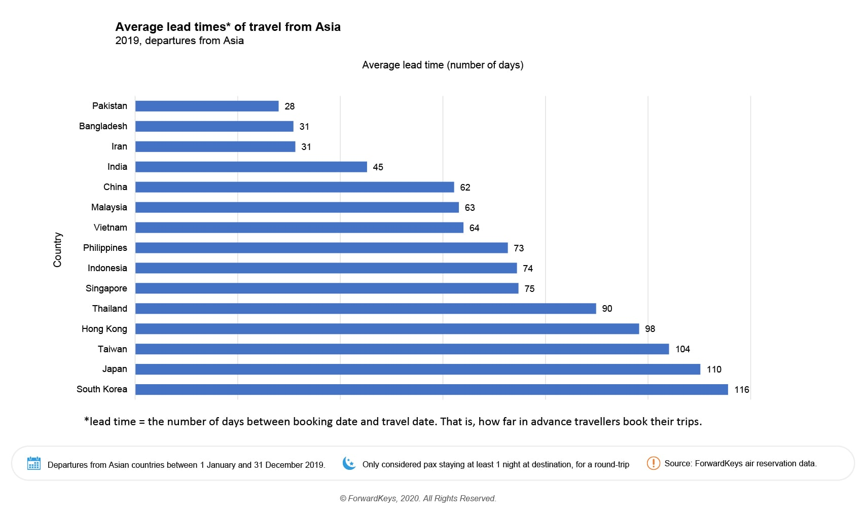 Asian-lead-times.jpg
