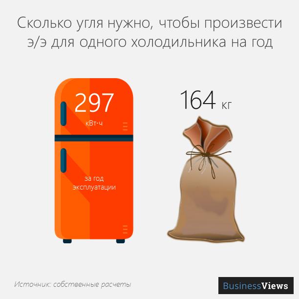 сколько нужно угля для одного холодильника