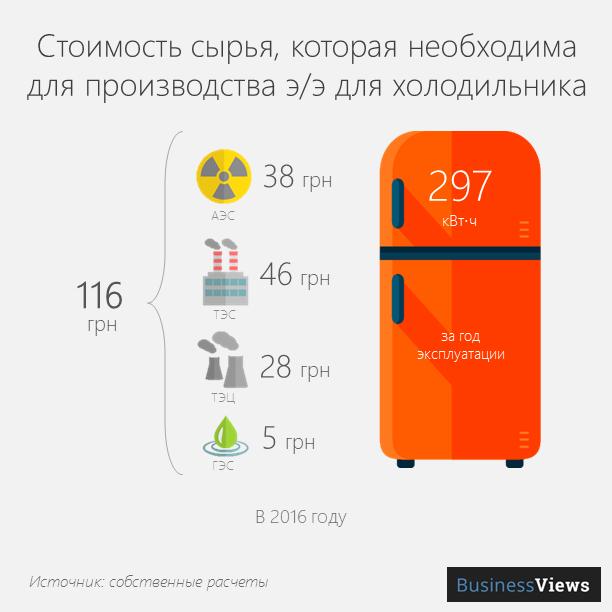 стоимость сырья для э/э холодильника