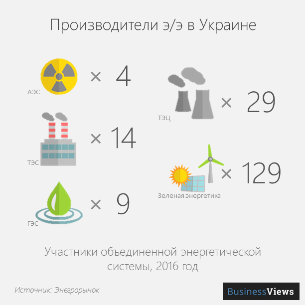 Производители э/э в Украине