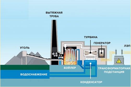 уголь и э/э