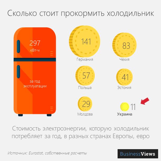 сколько стоит прокормить холодильник