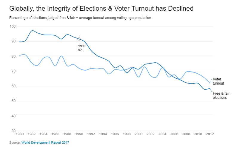 Честность и прозрачность выборов в мире