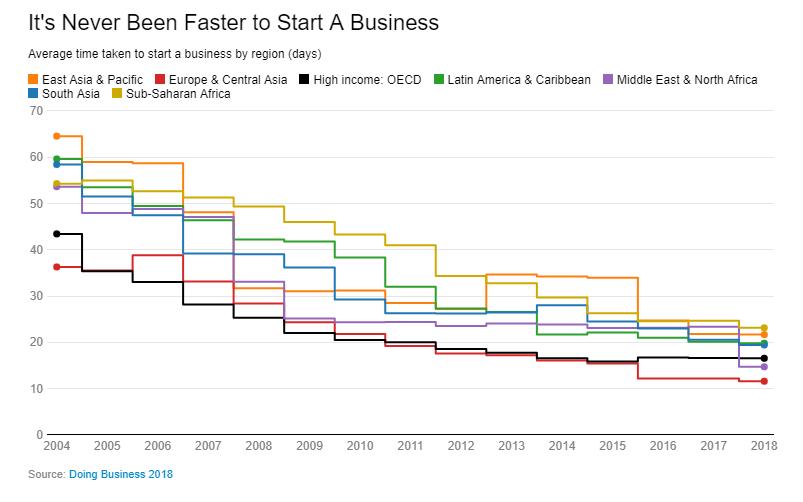 Сколько дней нужно, чтобы начать бизнес