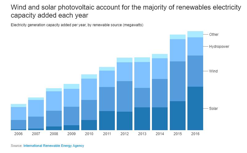 Мощность возобновляемых источников электроэнергии