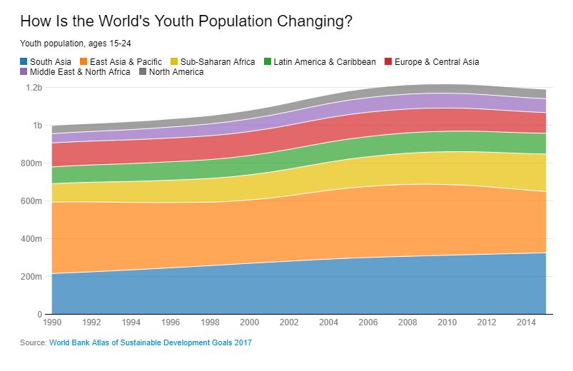 Количество молодежи в мире