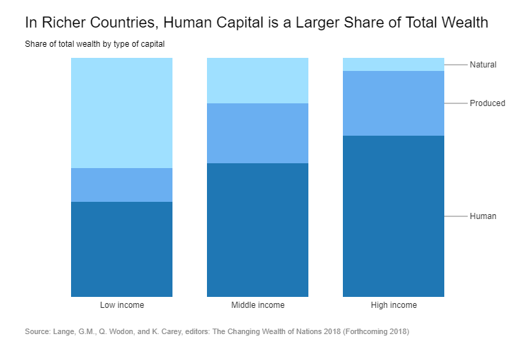 доля человеческого капитала