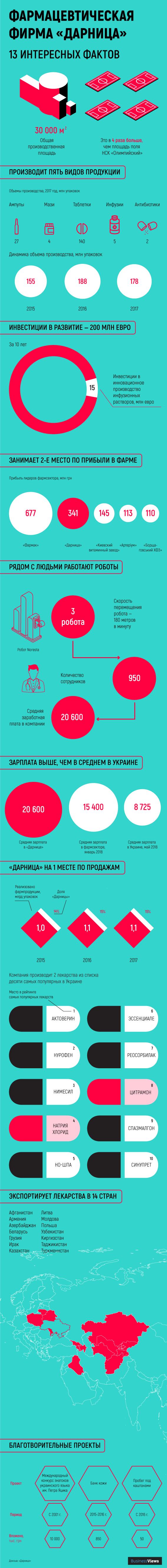 """""""Дарница"""" — инфографика"""