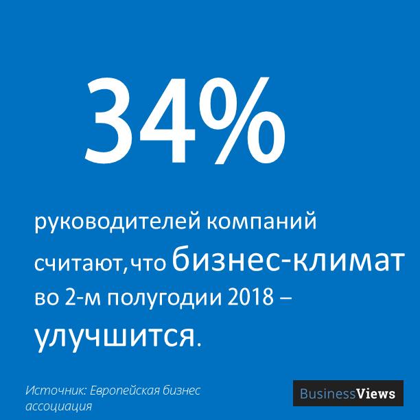 34% считают