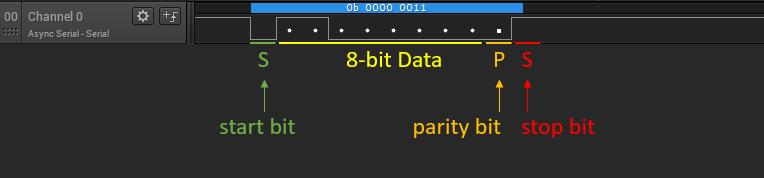 UART-Data
