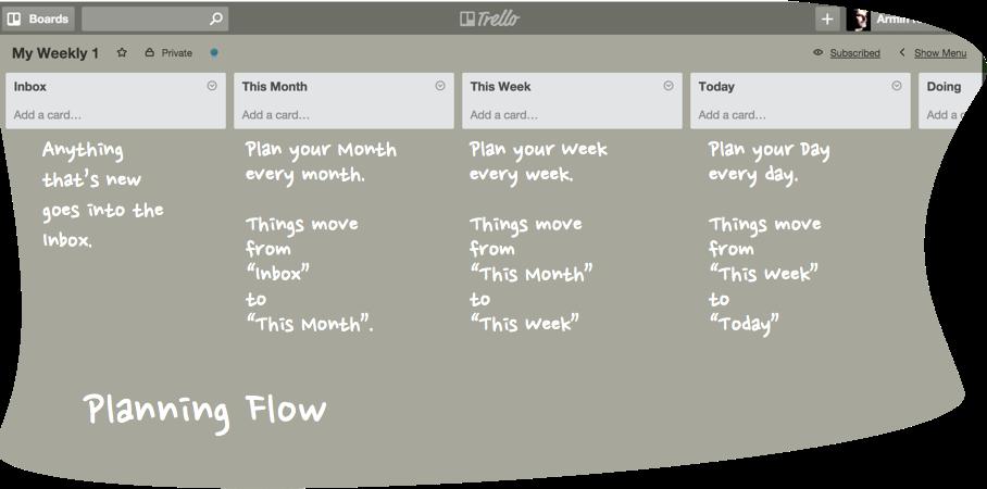 Planning Flow in Trello