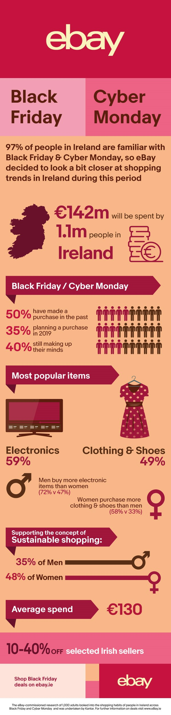 Infographic showing EBay's Black Friday and Cyber Monday study results.