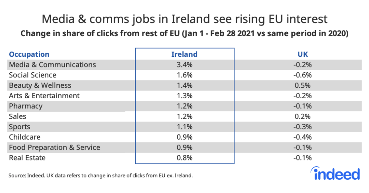Table showing interest for jobs in Ireland and the UK among EU jobseekers.