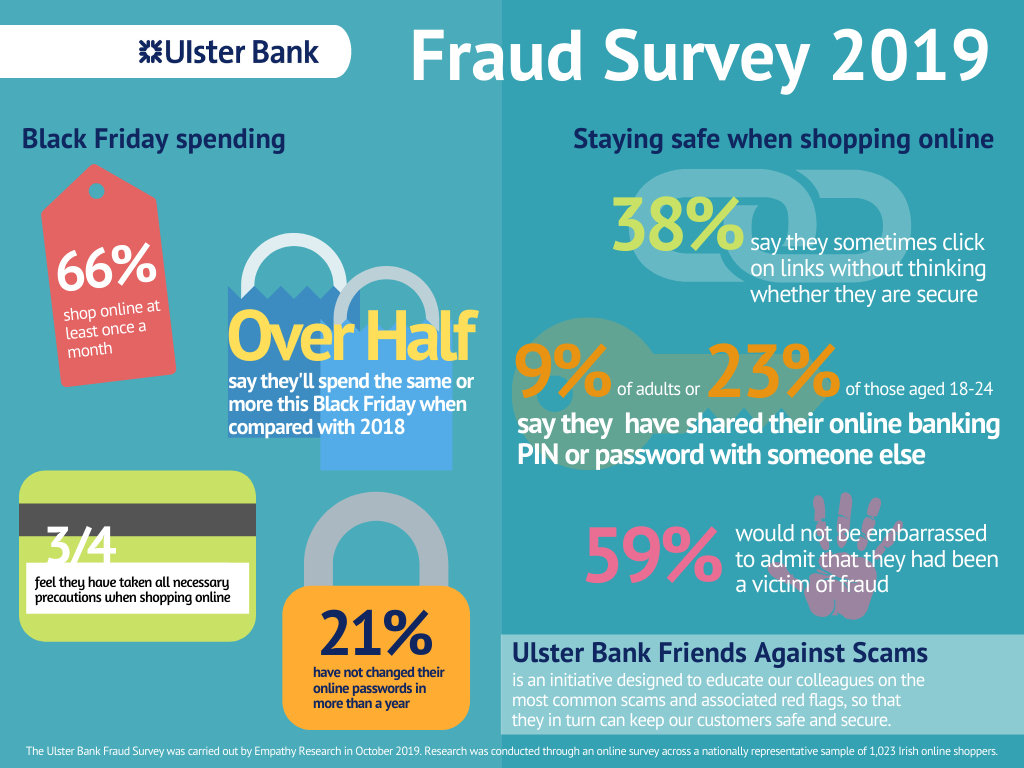 Infographic of Ulster Bank's Black Friday Fraud Survey results.