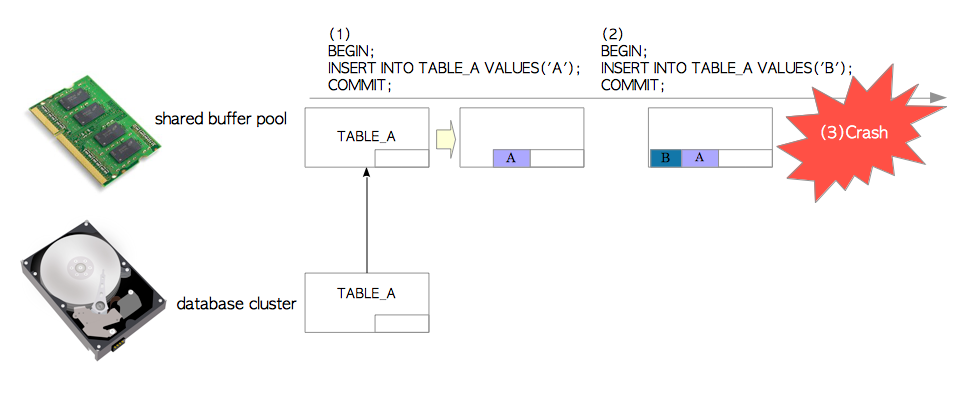 Insert operations without WAL