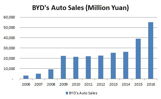BYD's Auto Sales.JPG