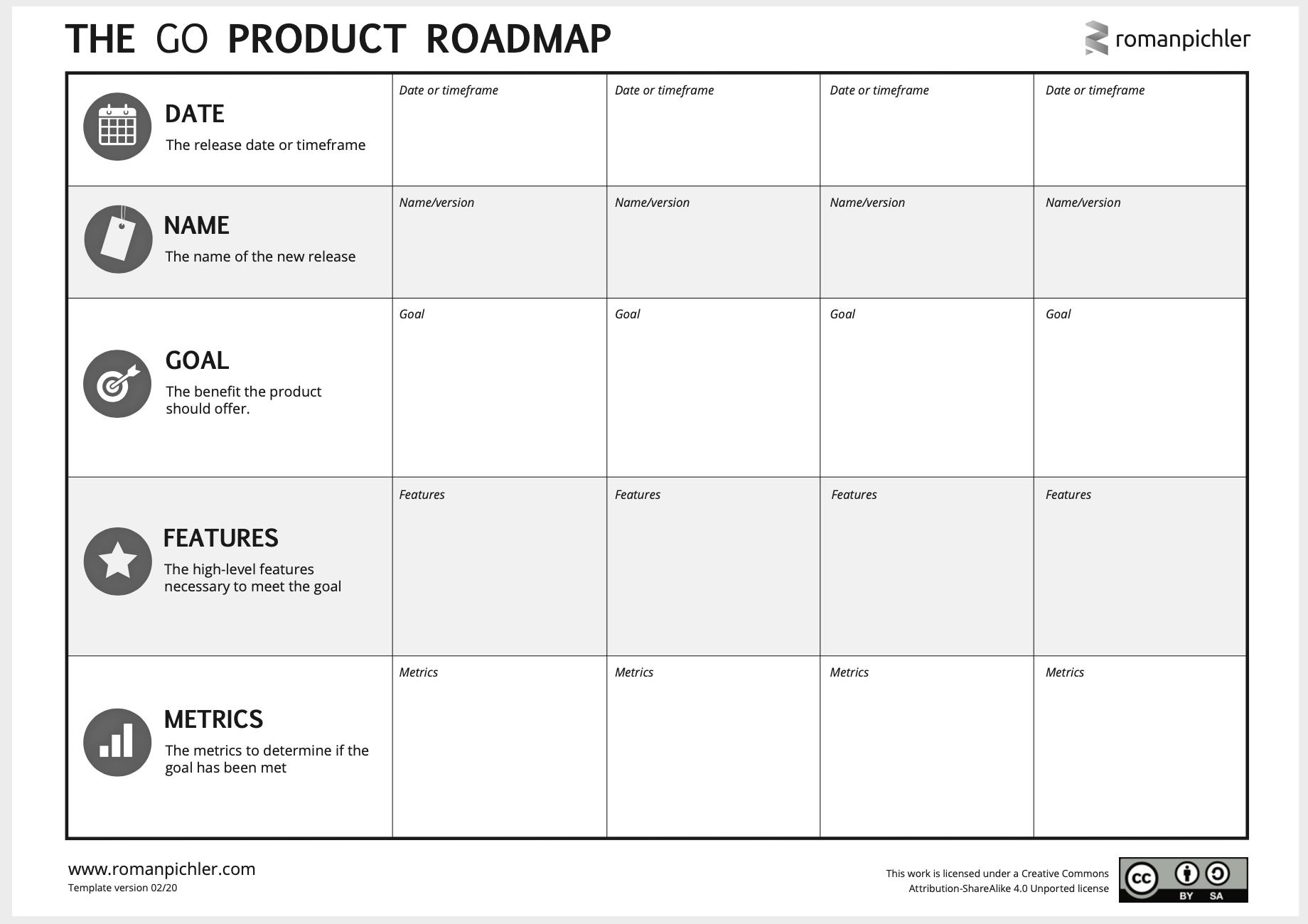 """Die """"GO Product Roadmap"""" von Roman Pichler erfordert - ähnlich OKRs - ein klares Ziel und Metriken"""