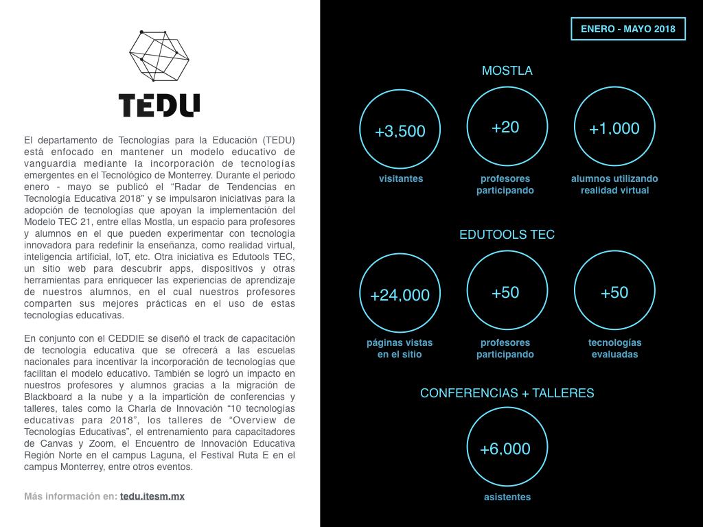 REPORTE TEDU