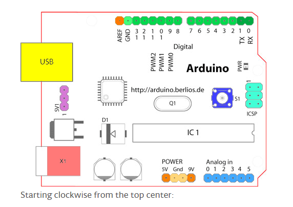 Image 5 - Arduino pin diagram