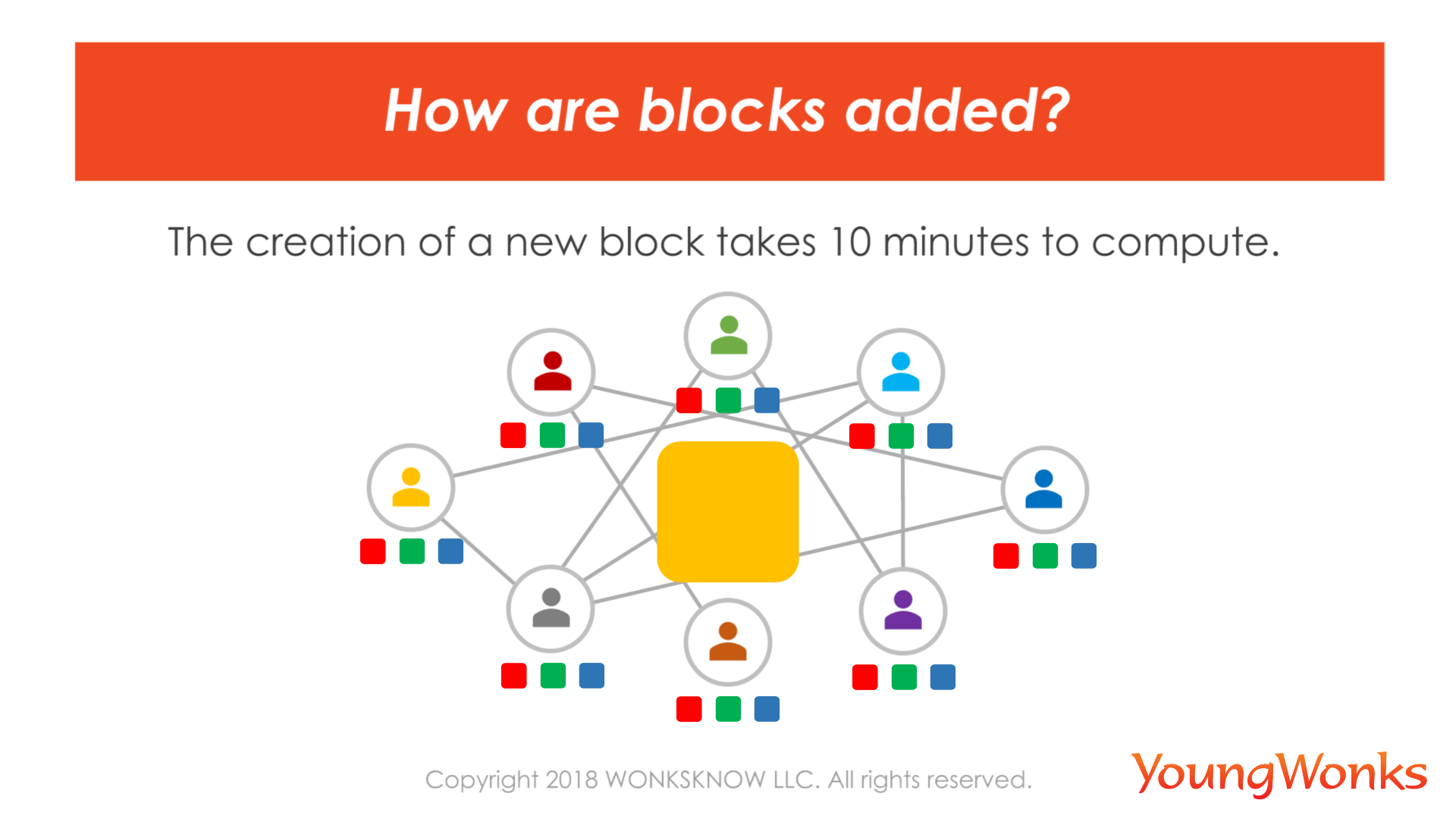 Block computing takes 10 mins