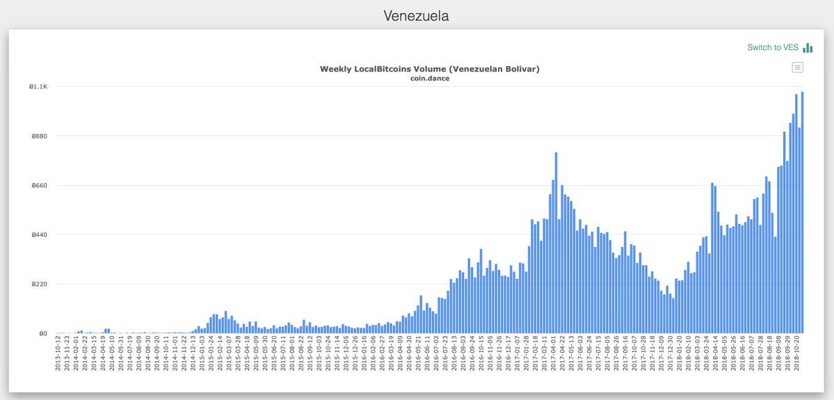 委内瑞拉每周 BTC 交易量