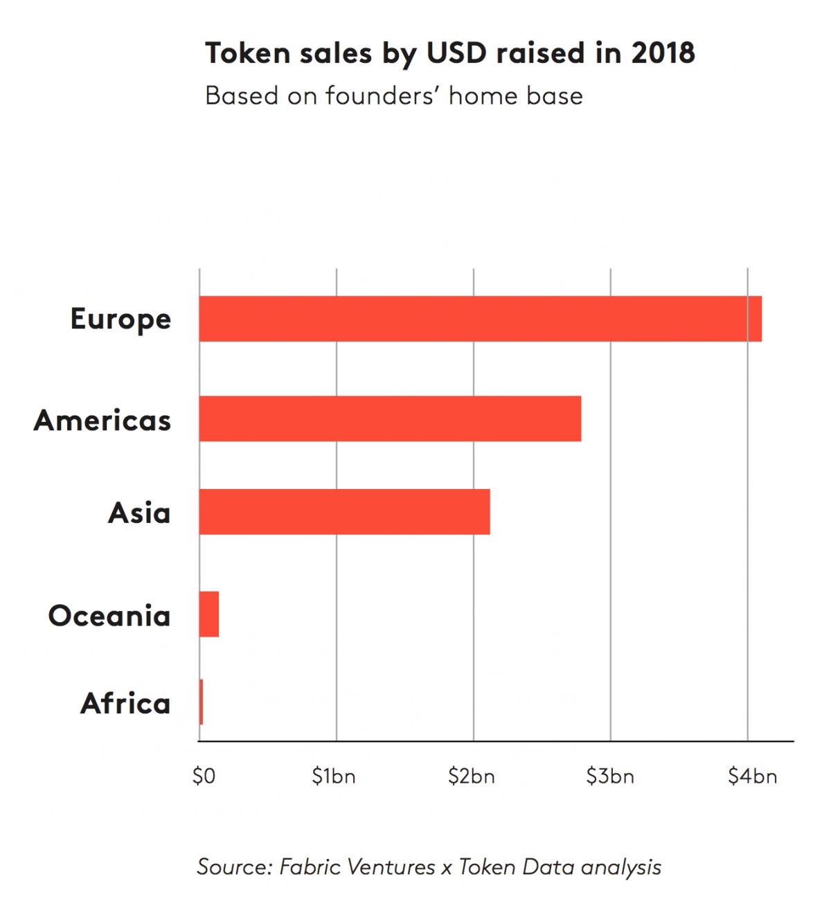 Europe's token cash boom