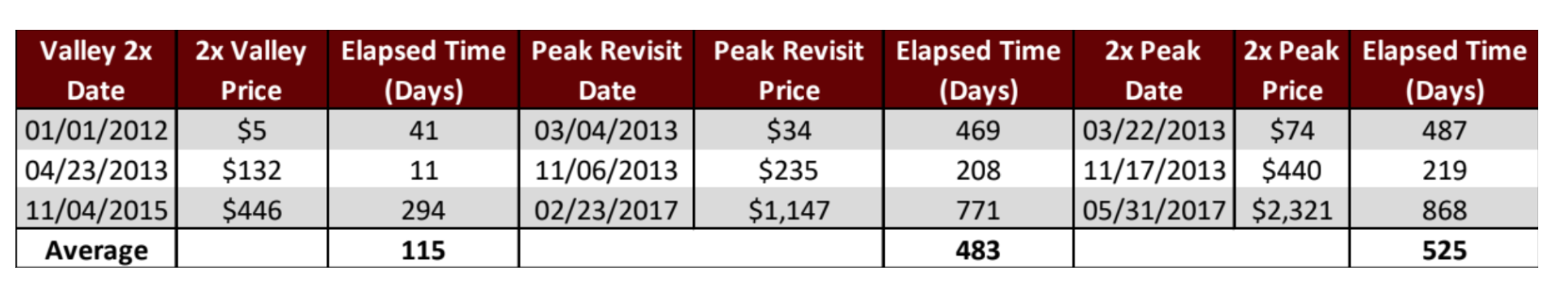 BTC 高点与低点对比