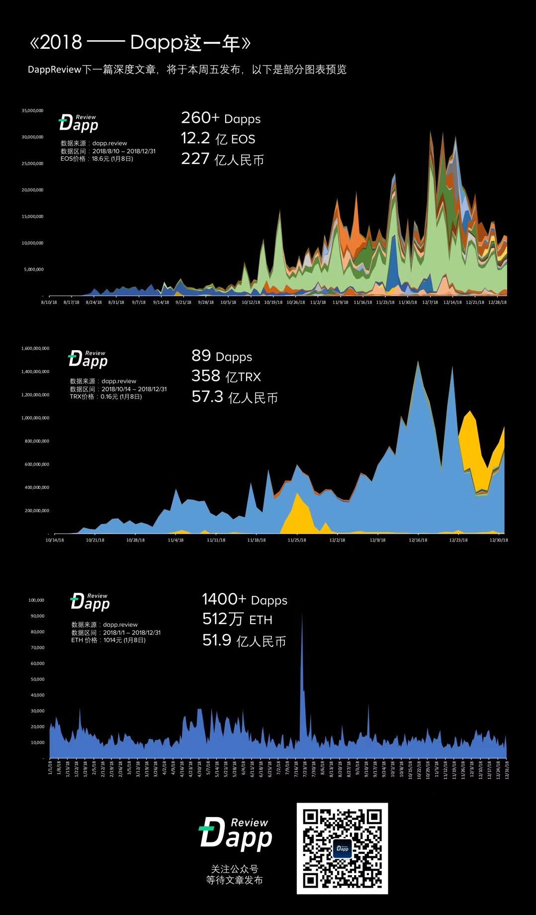 DApp review 2018 年统计数据