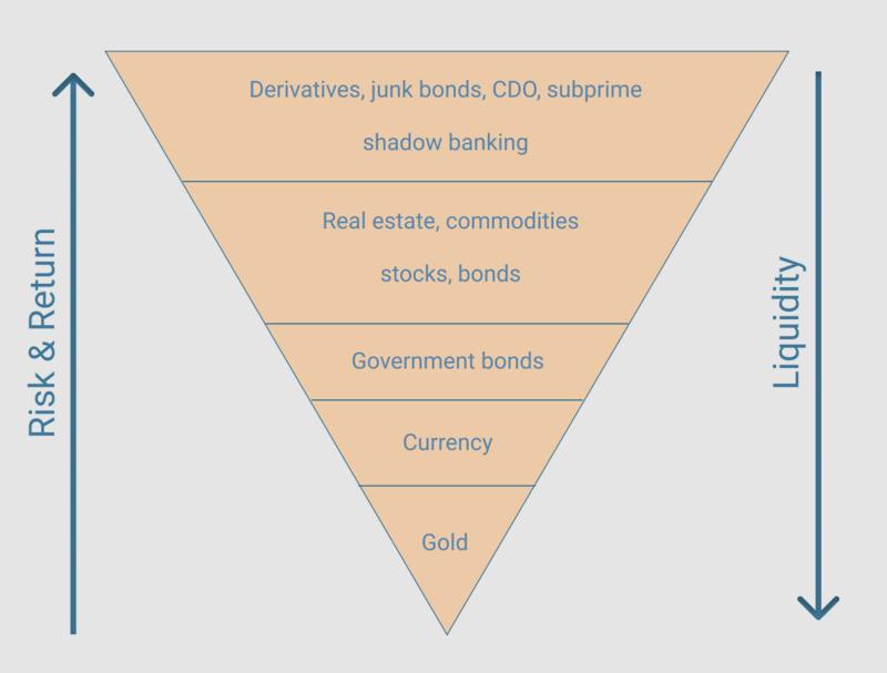 Exter's Pyramid 模型