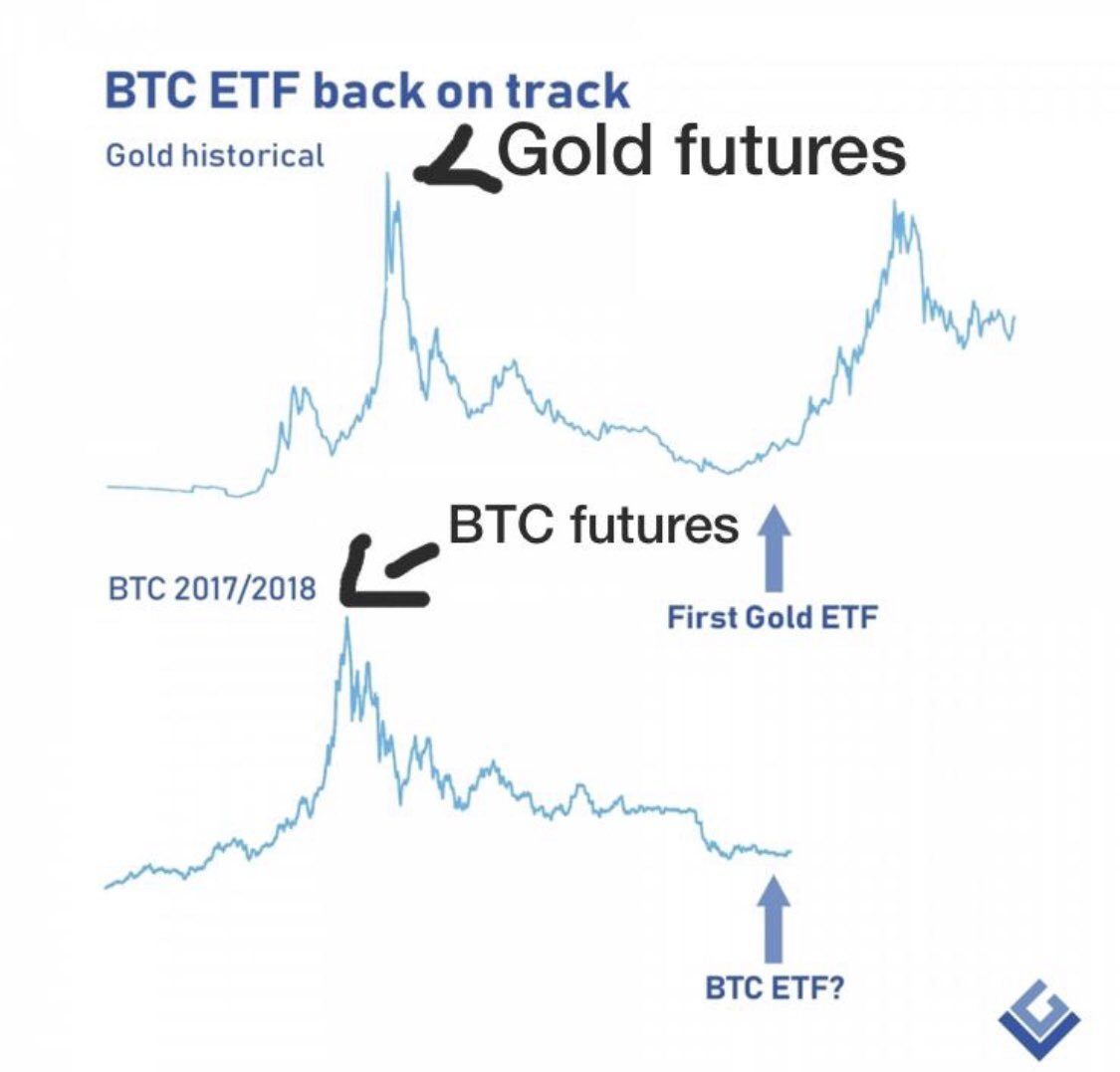 gold with BTC
