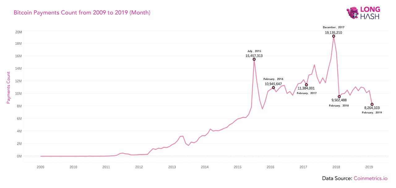 Bitcoin Payments count month