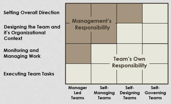 hackman's framework
