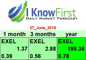exelixis stock