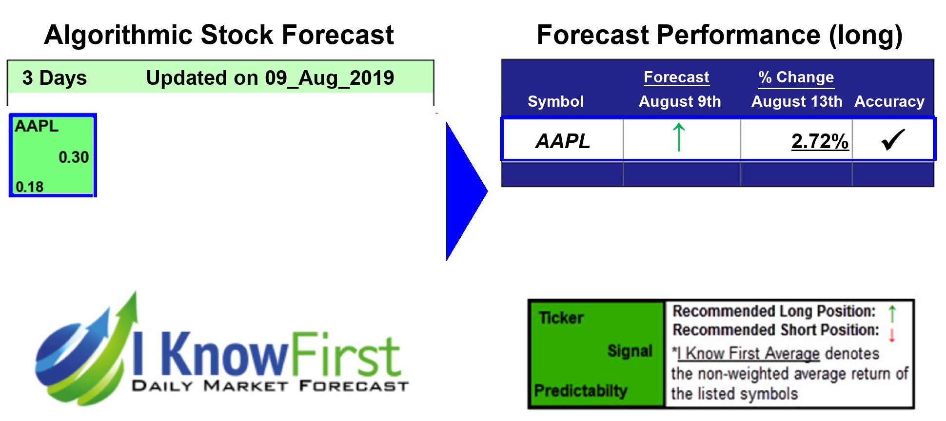 Apple Stock Forecast