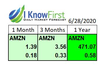 AMZN Stock Forecast - past