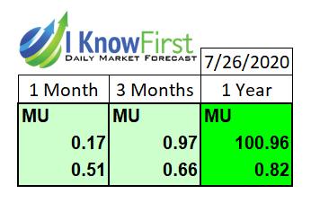 Micron Stock Forecast
