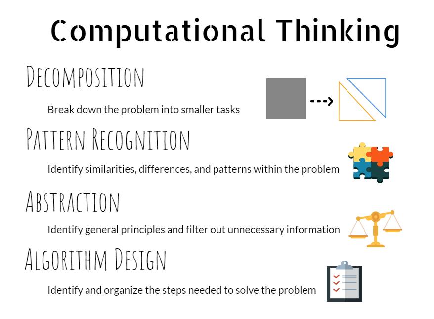 甚麼是計算思維?