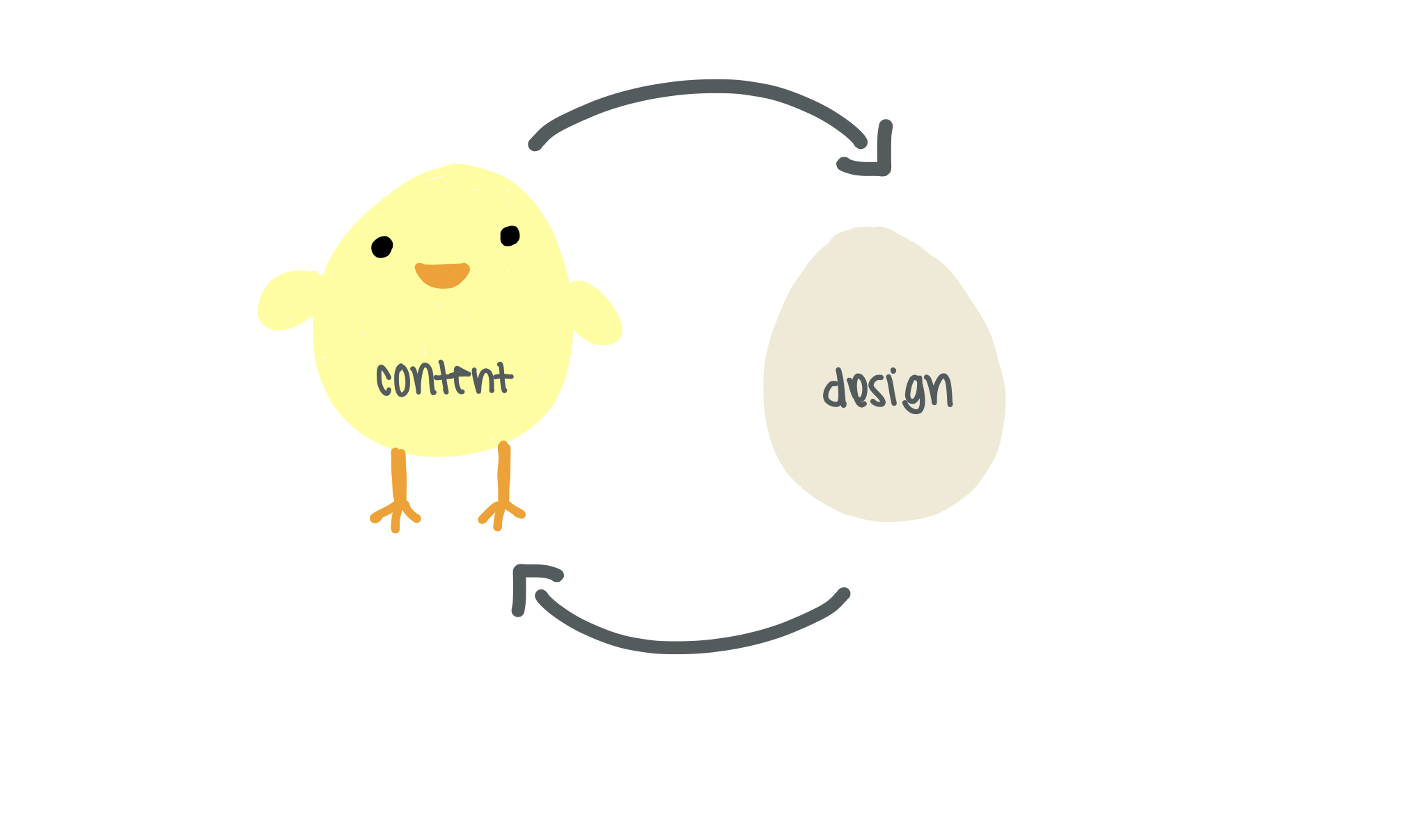 Break out of the chicken and the egg design loop and start with meaningful content