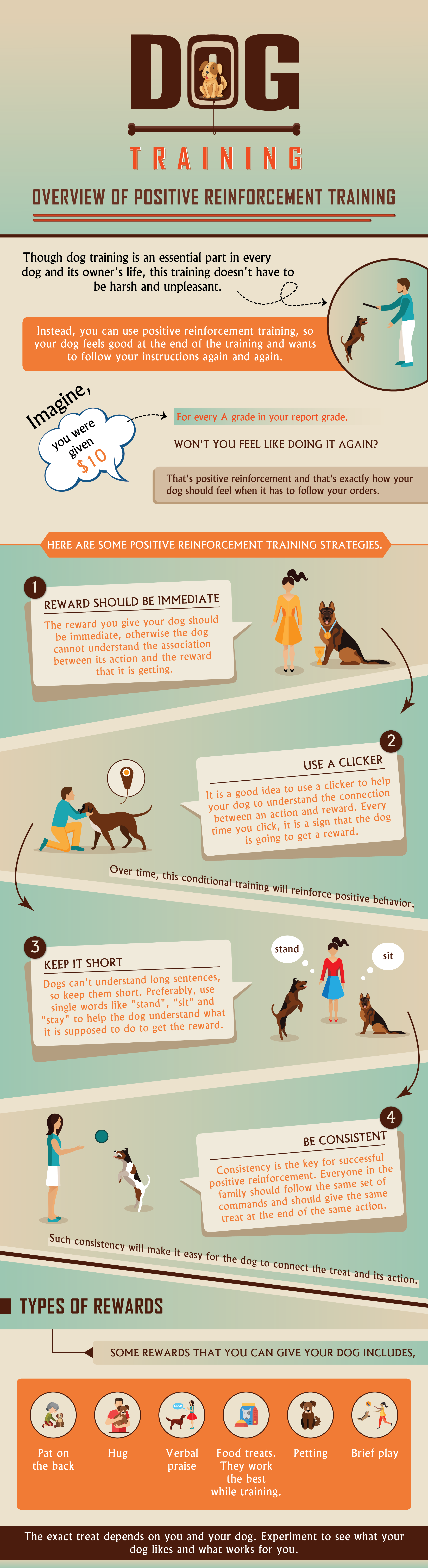 Dog Training - Overview of Positive Reinforcement Training