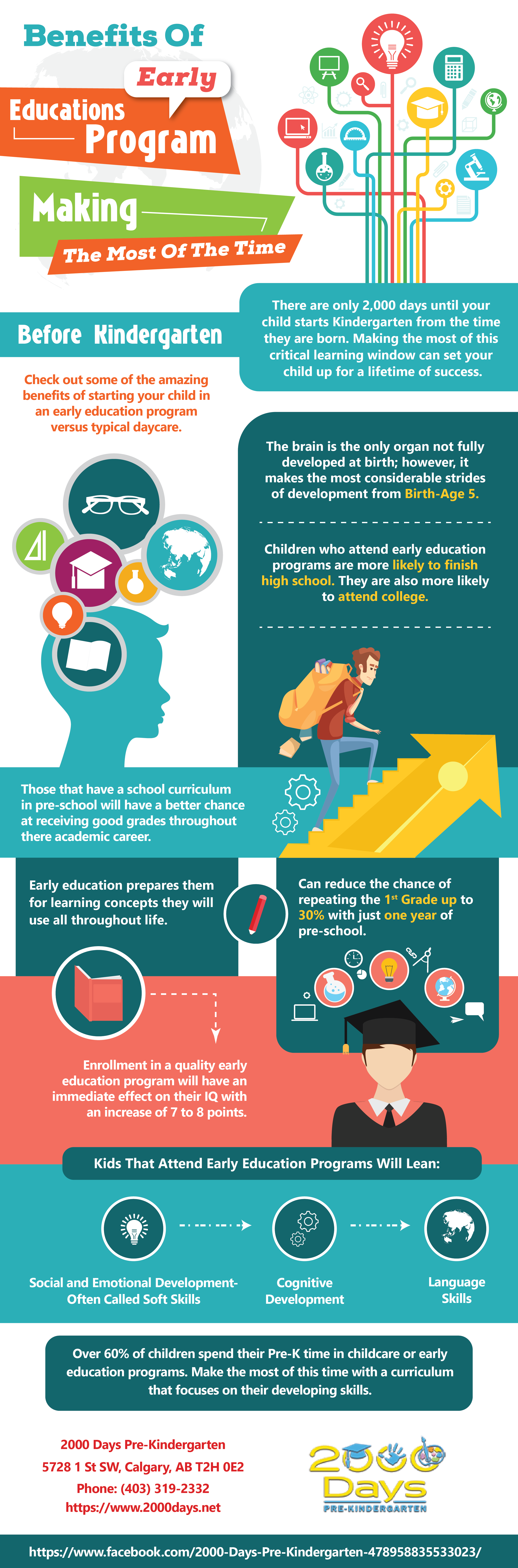 Benefits of Early Education Programs