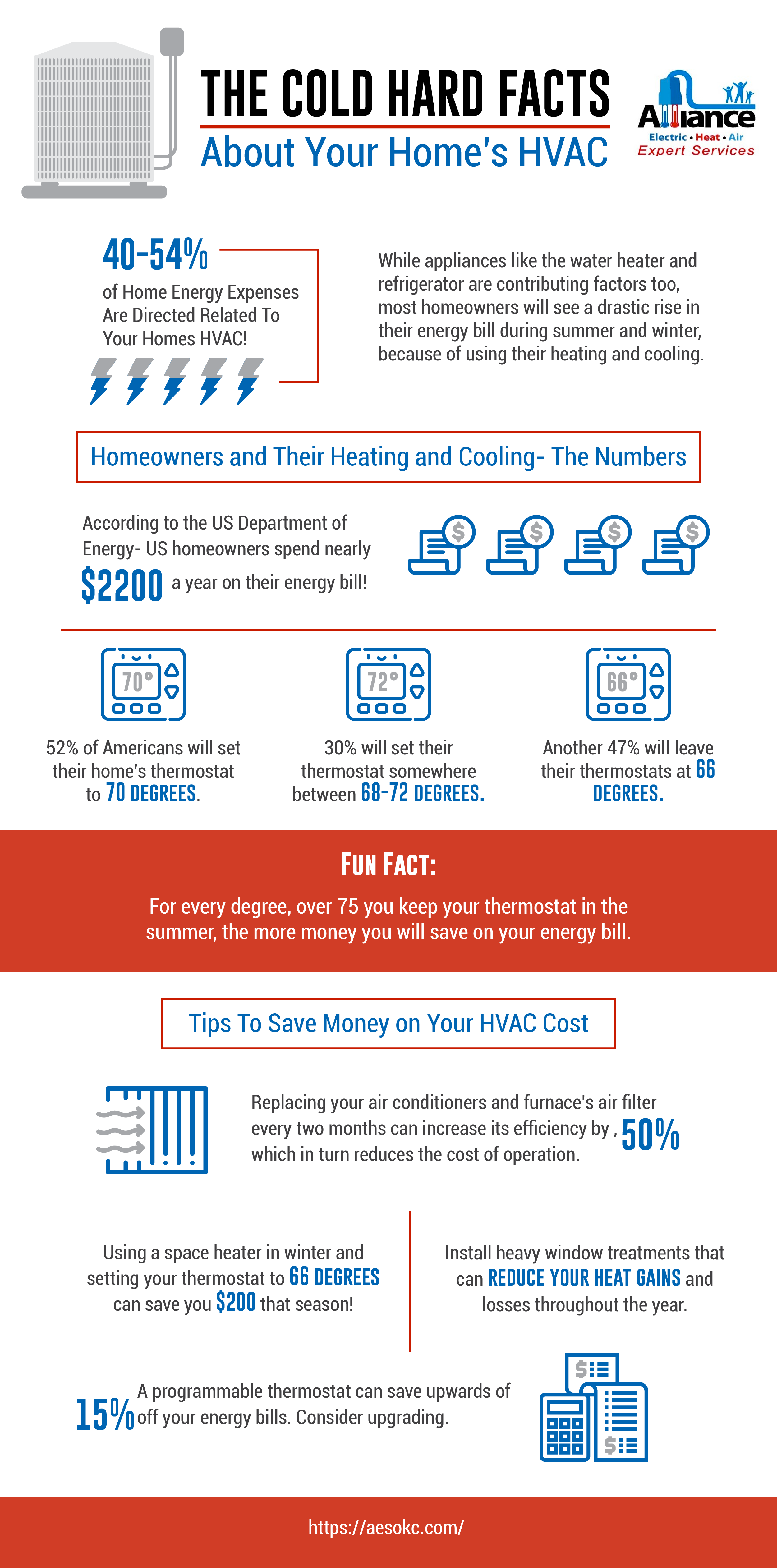 The Cold Hard Facts About Your Home's HVAC