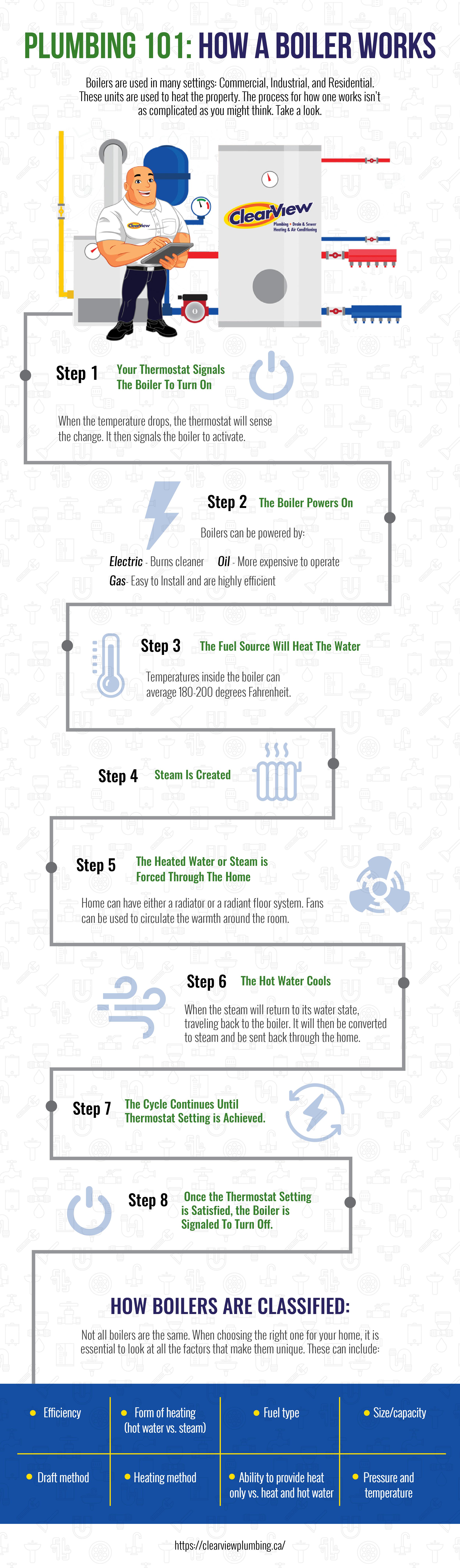 Plumbing 101 : How A Boiler Works