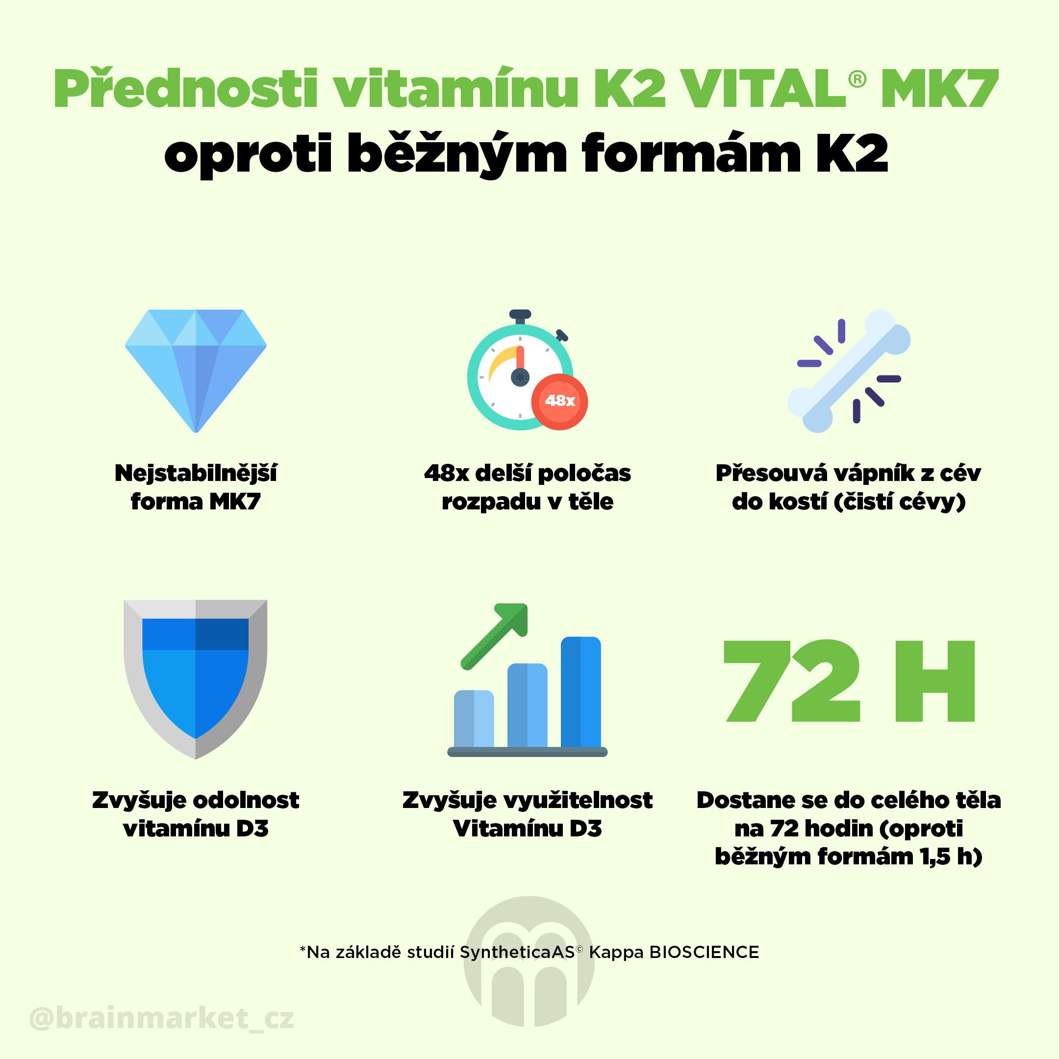 prednosti vitaminu K2 vital MK7 infografika brainmarket CZ.jpg