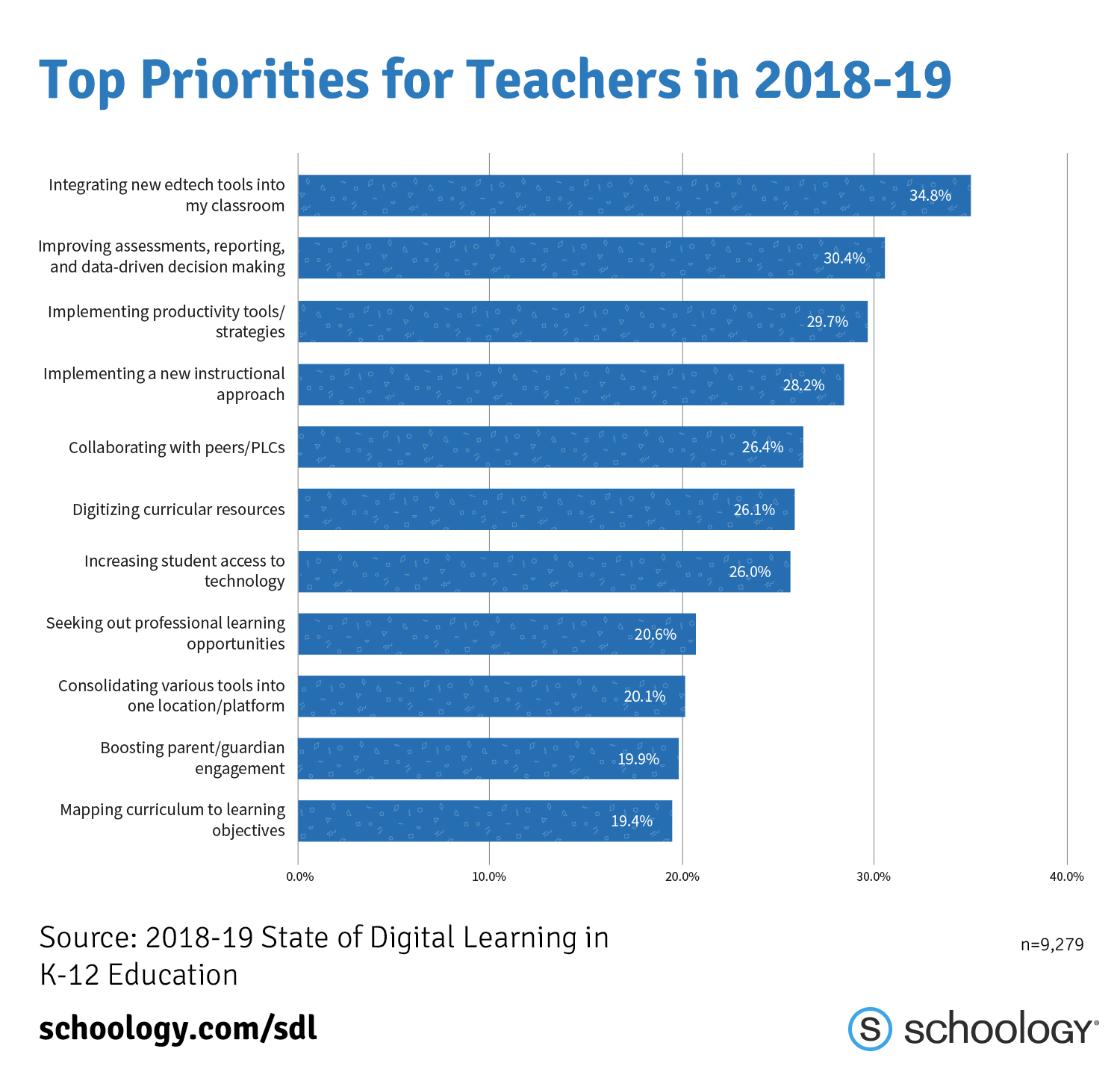 SDL_Chart_Pg16_Top Priorities for Teachers in 2018-19.jpg