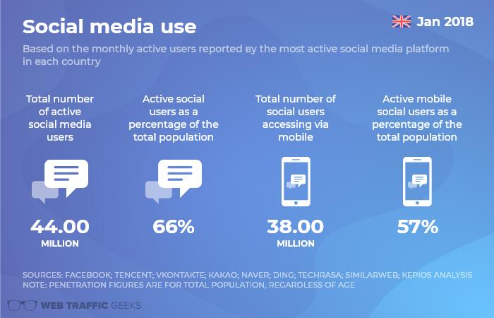 Social media Use.png
