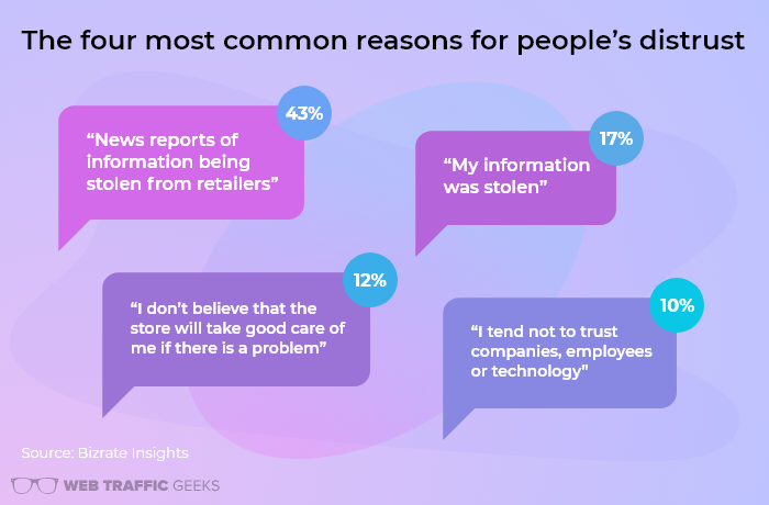 Most Common Reasons for People's Distrust in Online Purchasing.png