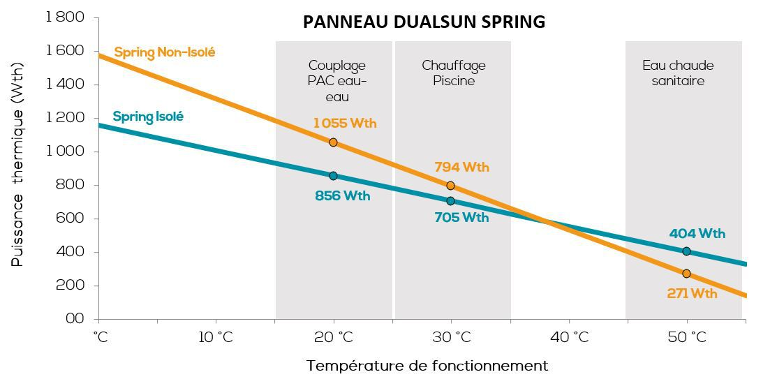 FR - Courbe perf therm.JPG