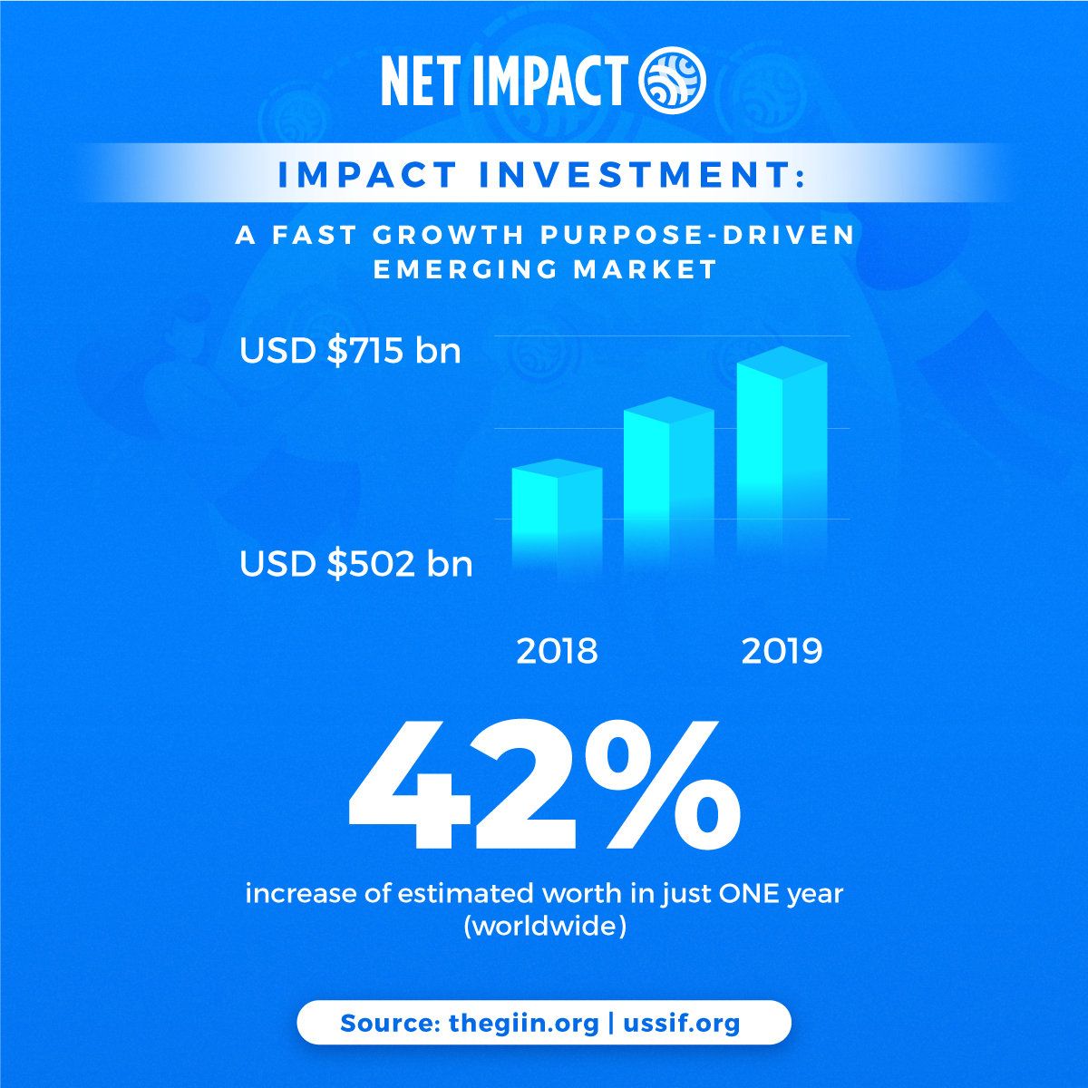 Impact Investment Fundamentals | Net Impact