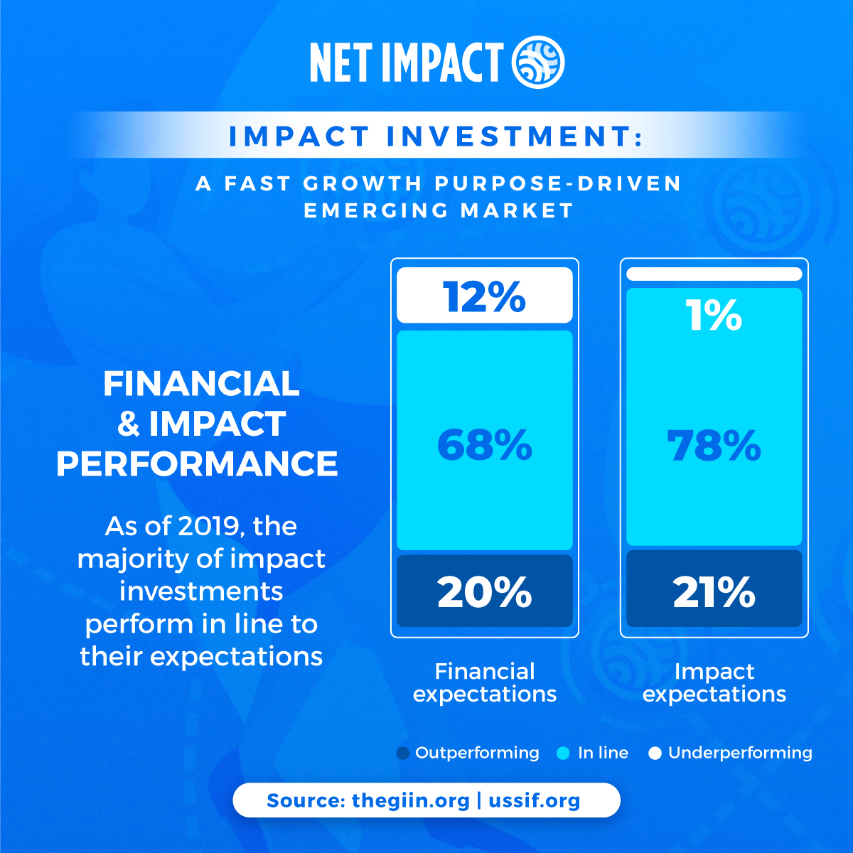 Impact investment: financial and impact performance | Net Impact